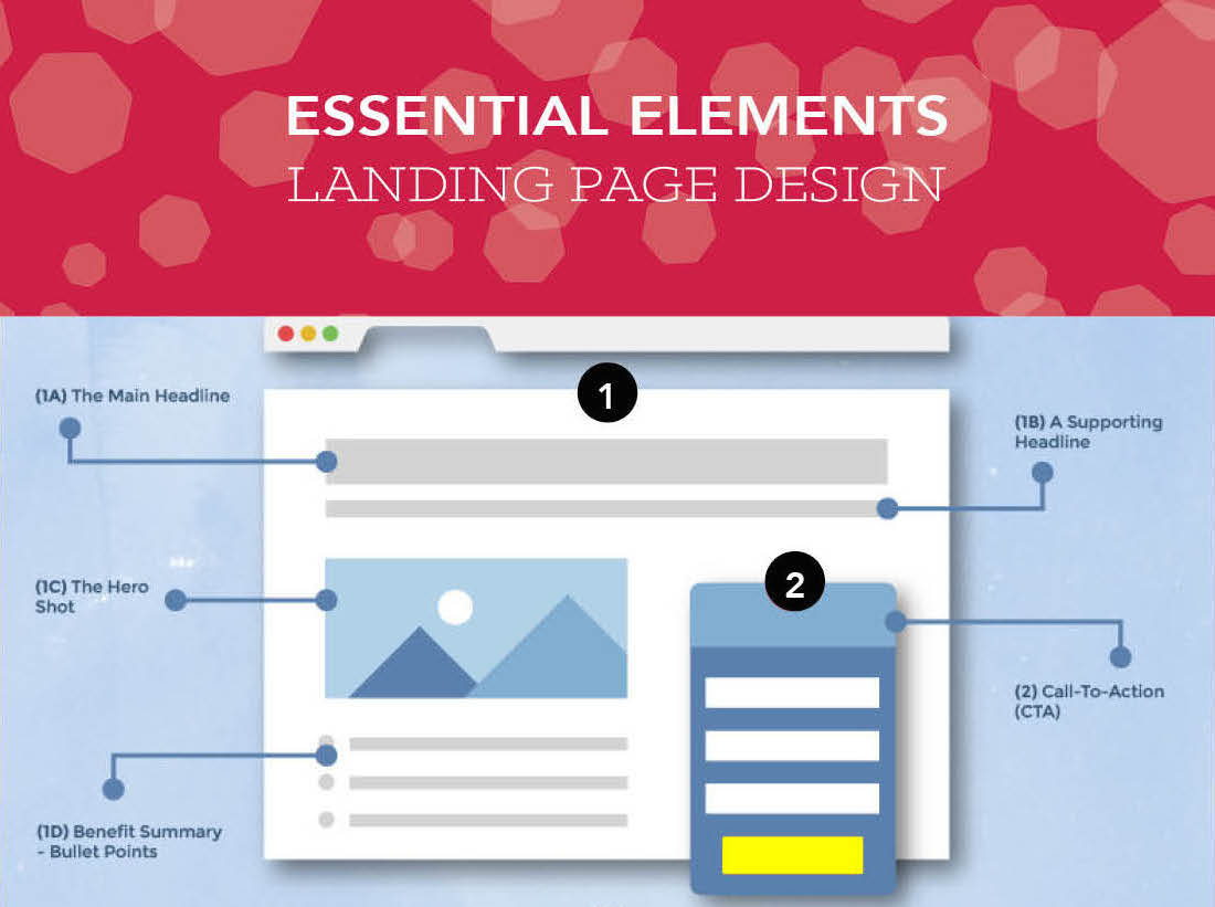 landing page design feature image